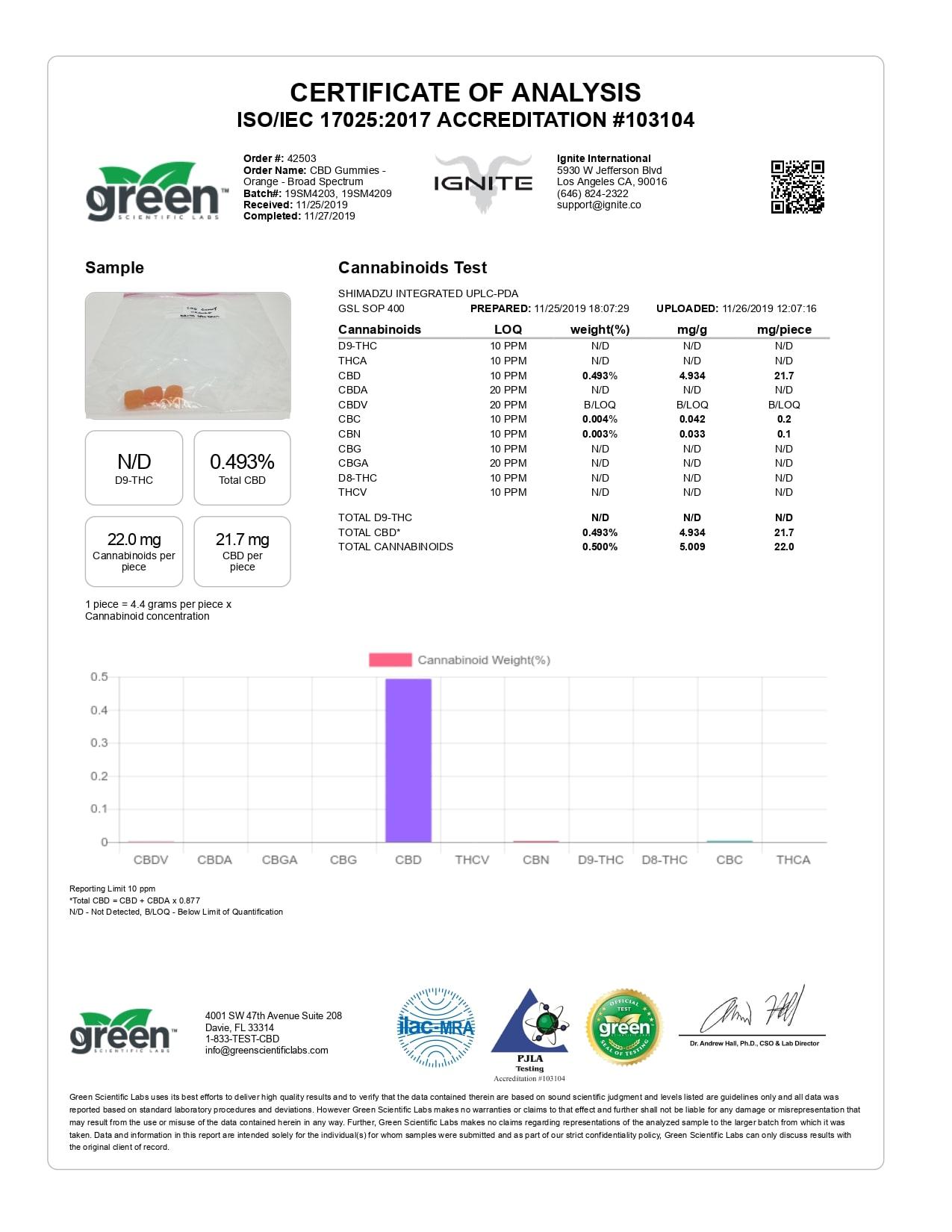 IGNITE CBD Gummies Orange Lab Report Broad Spectrum 40mg