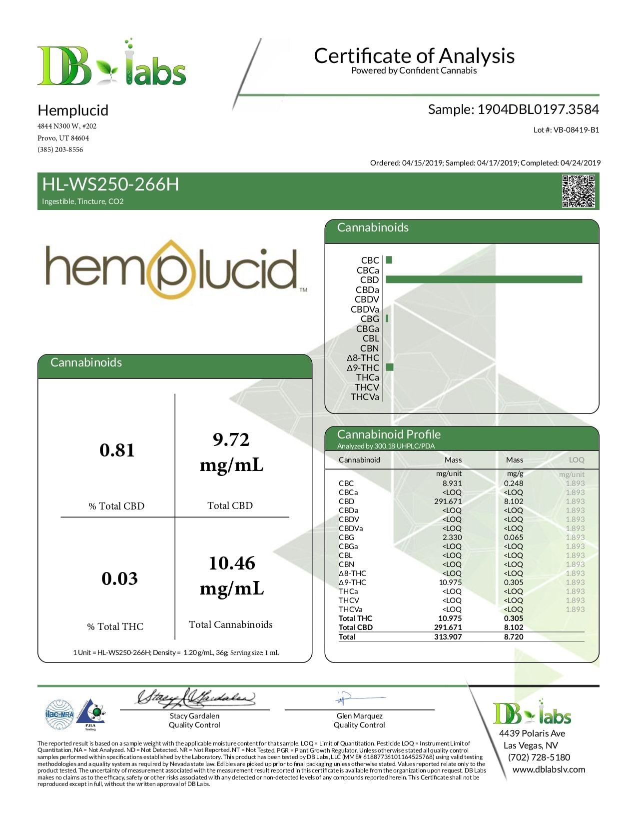 Hemplucid Full Spectrum CBD Water Soluble 250mg Lab Report