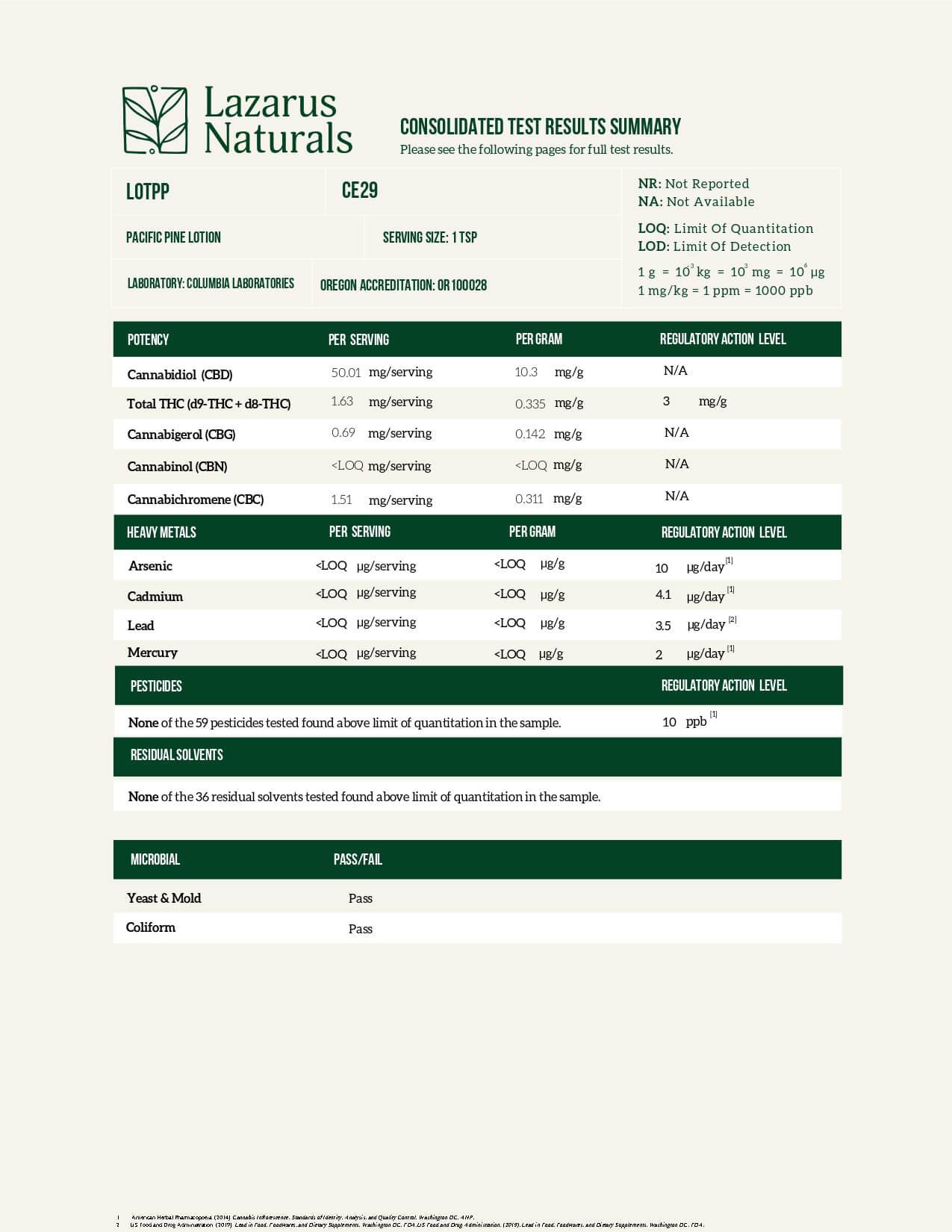 Lazarus Naturals CBD Topical Pacific Pine Lotion Lab Report