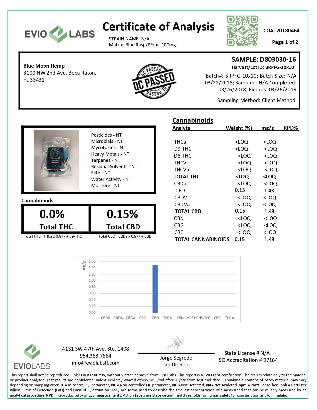 Blue Moon Hemp CBD Edible Gummies 1oz-50mg Lab Report