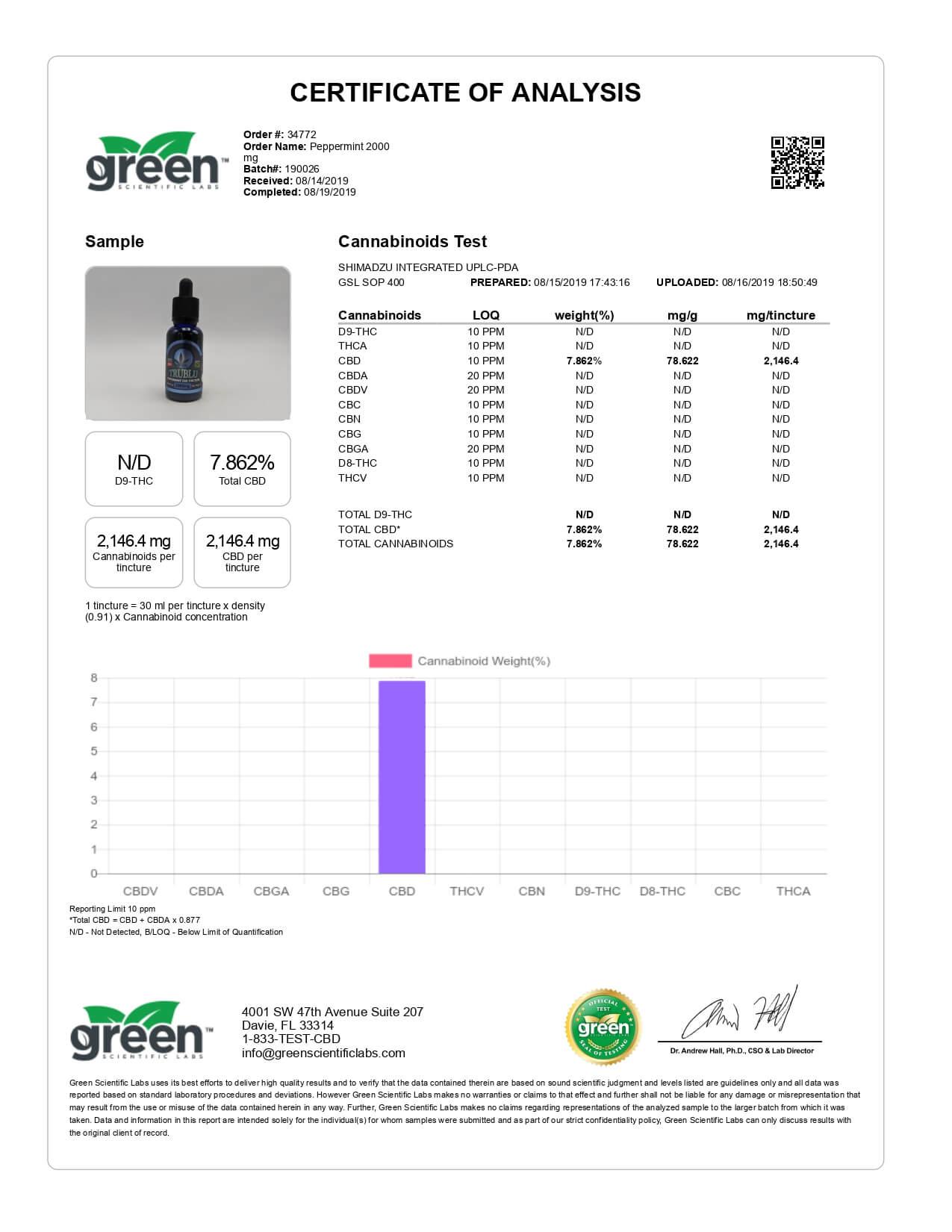 Blue Moon Hemp CBD Tincture Tru Blu Peppermint 2000mg Lab Reports