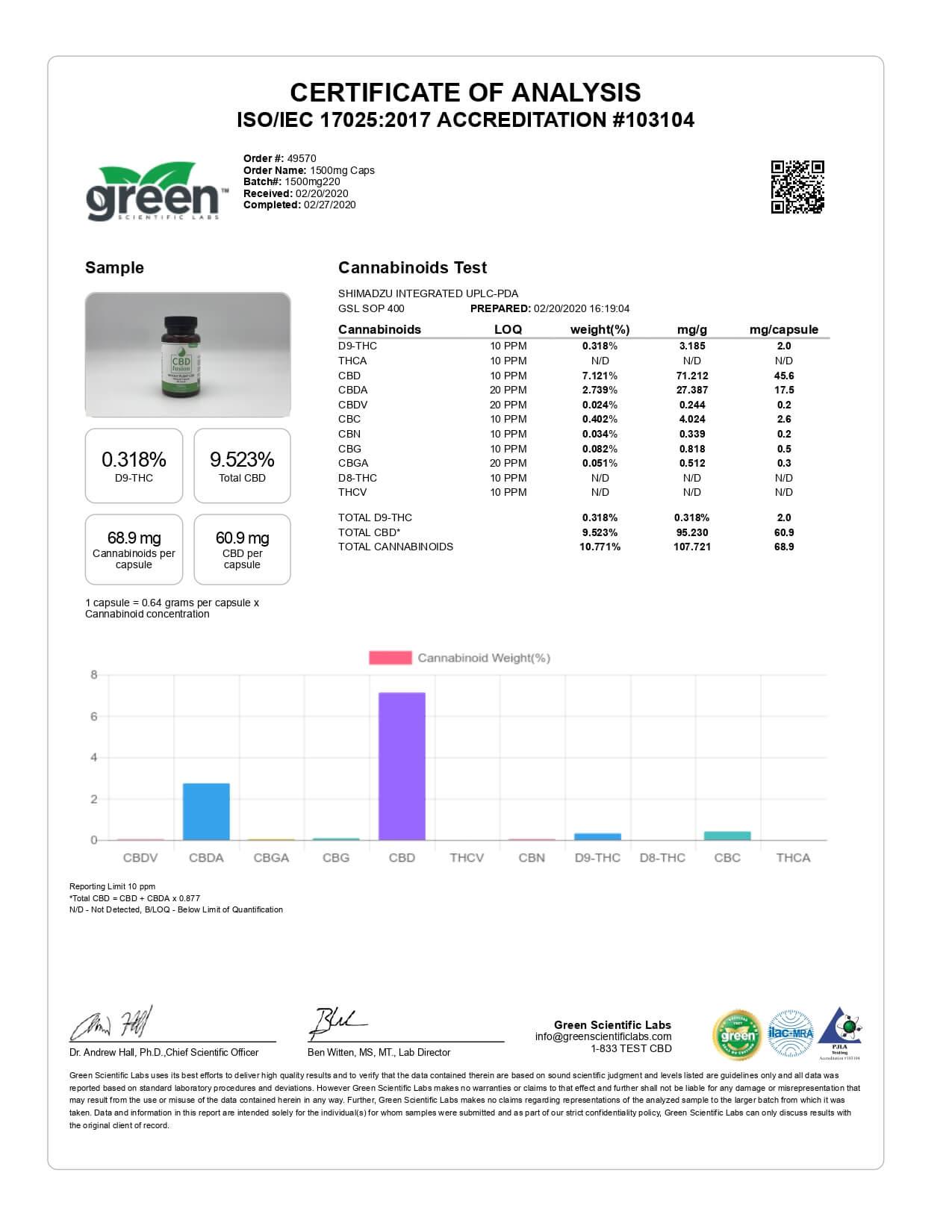 CBD Fusion Whole Plant Caps Lab Report 1500mg