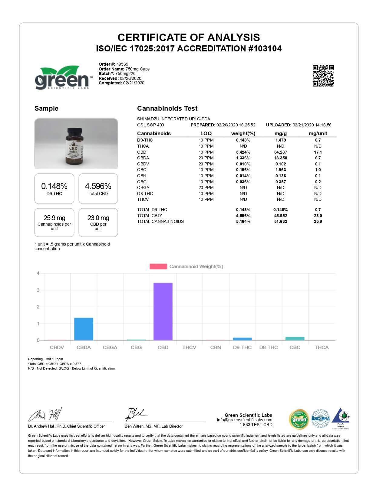 CBD Fusion Whole Plant Caps Lab Report 750mg