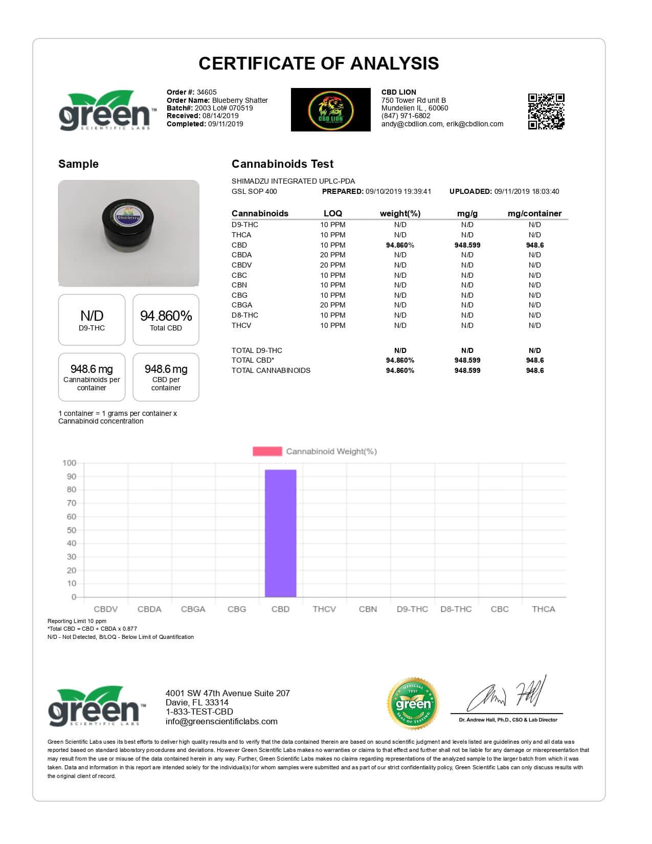 CBD Lion CBD Concentrate Blueberry Shatter 1g Lab Report