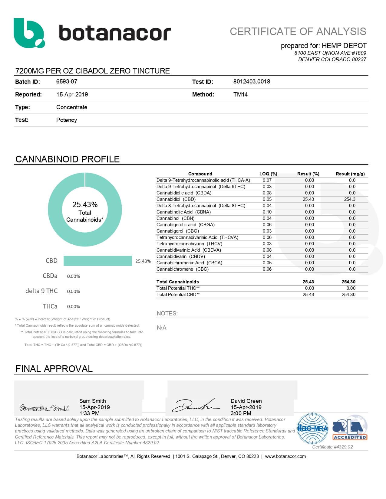 Cibadol ZERO CBD Tincture THC Free 1oz 7200mg Lab Report