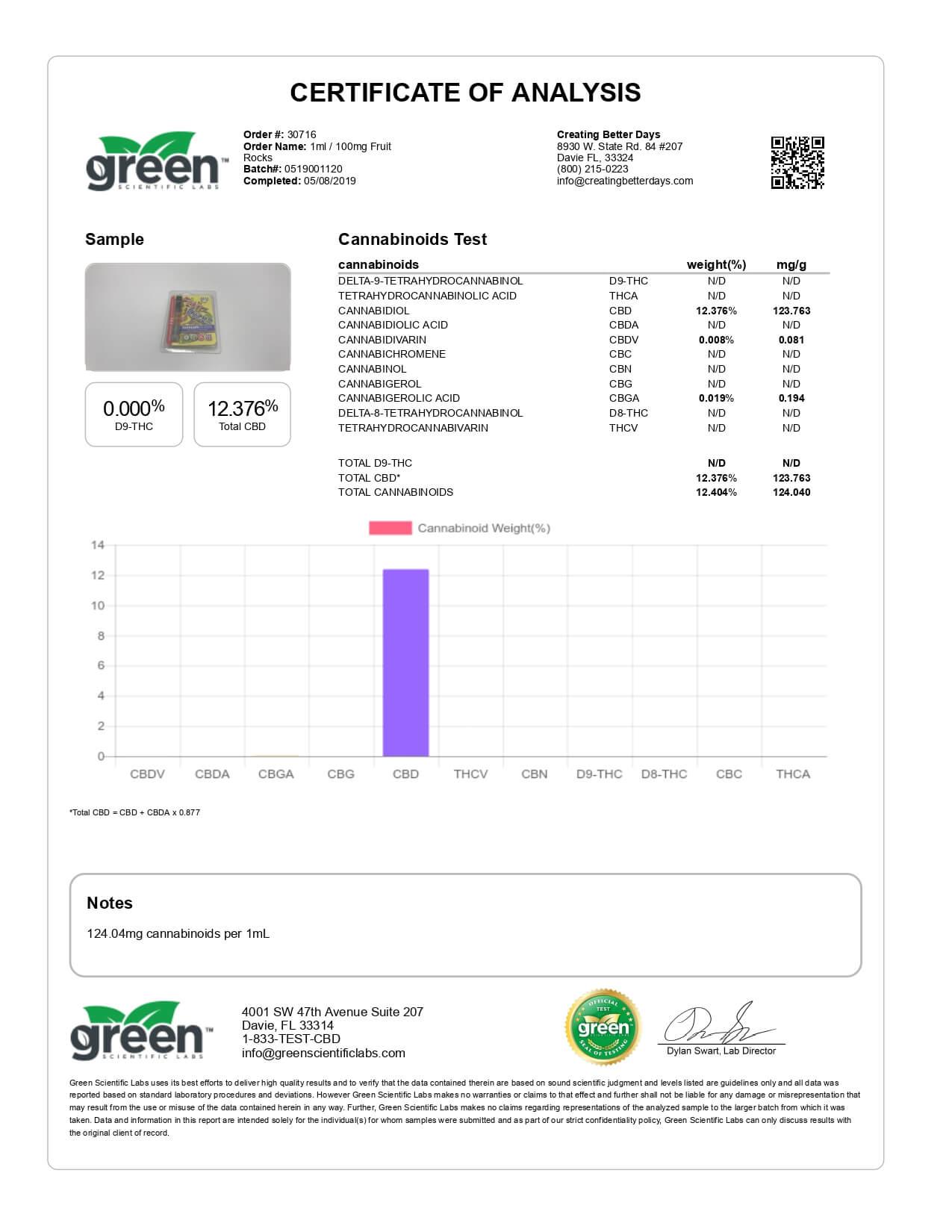 Creating Better Days CBD Cartridge Fruit Rocks 100mg Lab Report
