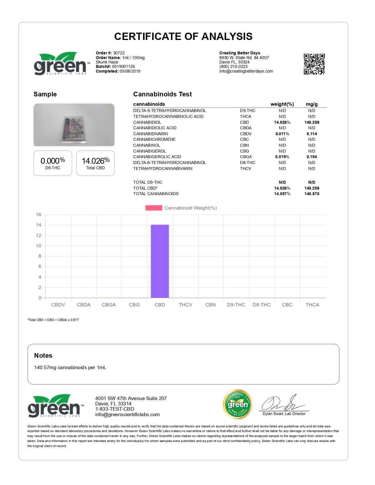 Creating Better Days CBD Cartridge Skunk Haze 100mg Lab Report
