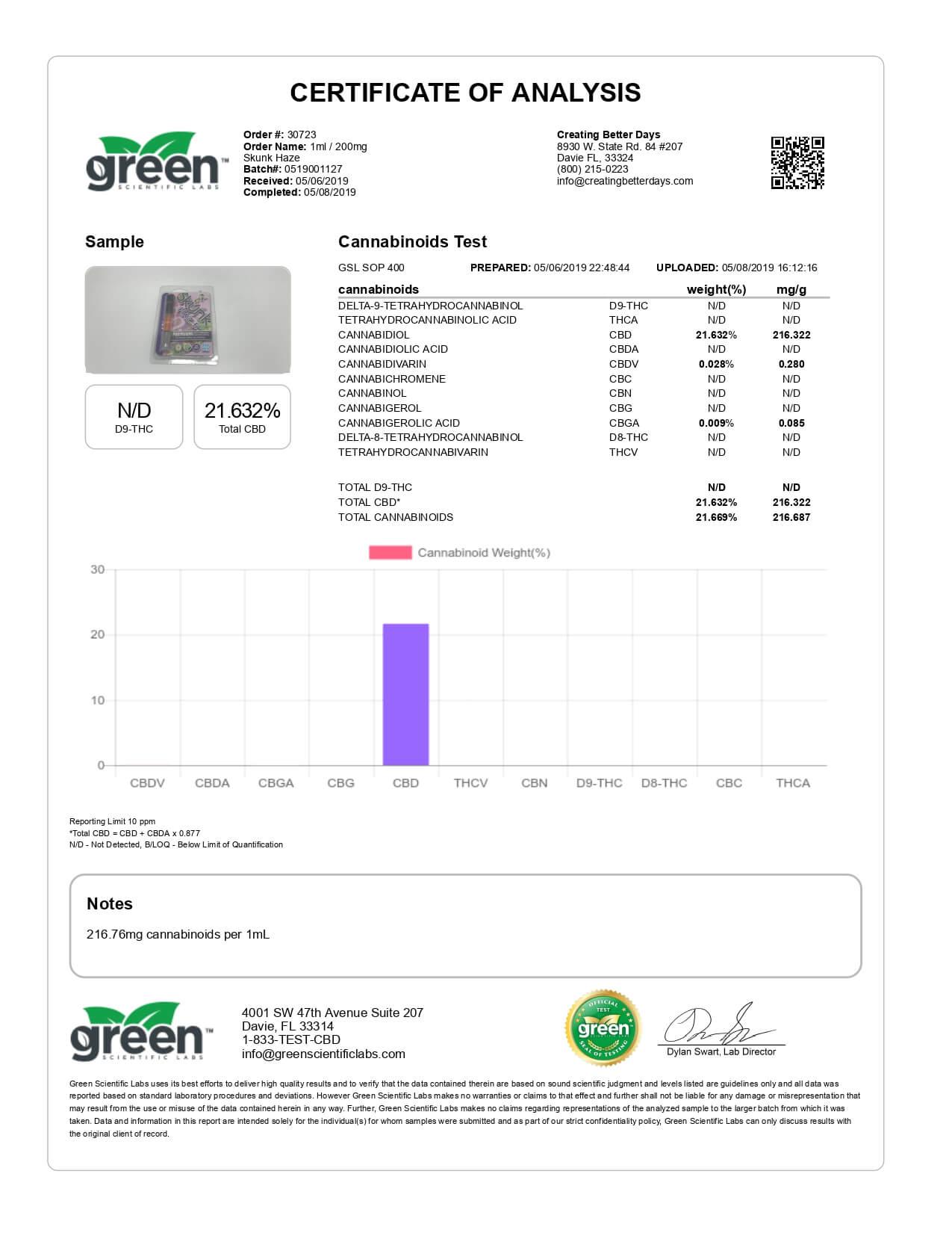 Creating Better Days CBD Cartridge Skunk Haze 200mg Lab Report