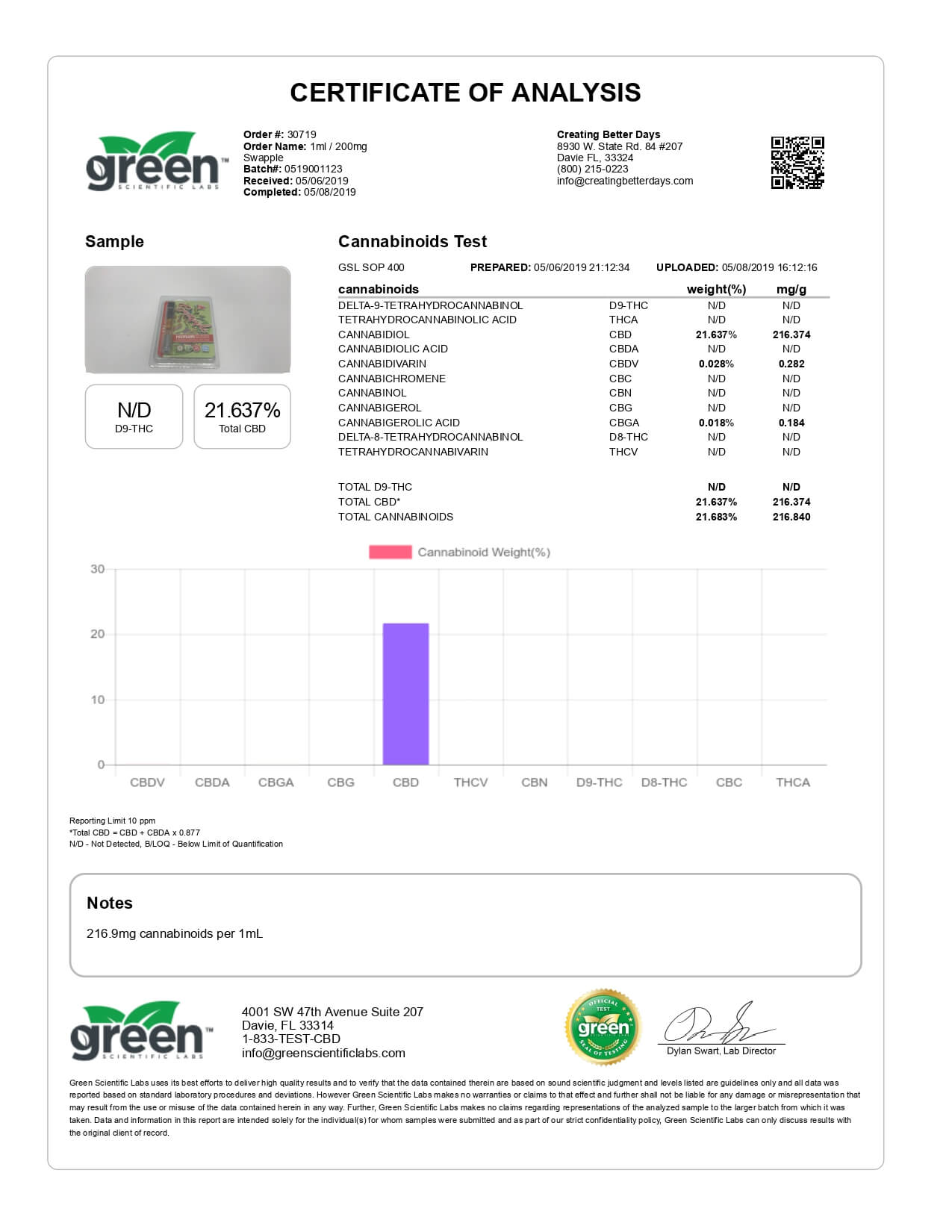 Creating Better Days CBD Cartridge Swapple 200mg Lab Report
