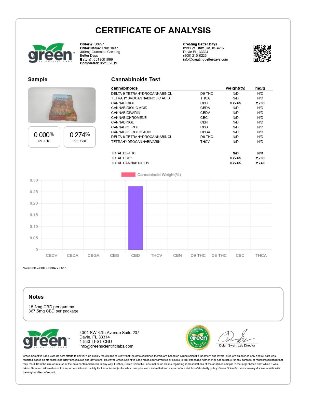 Creating Better Days CBD Edible Fruit Salad Gummies 20pc 15mg Lab Report
