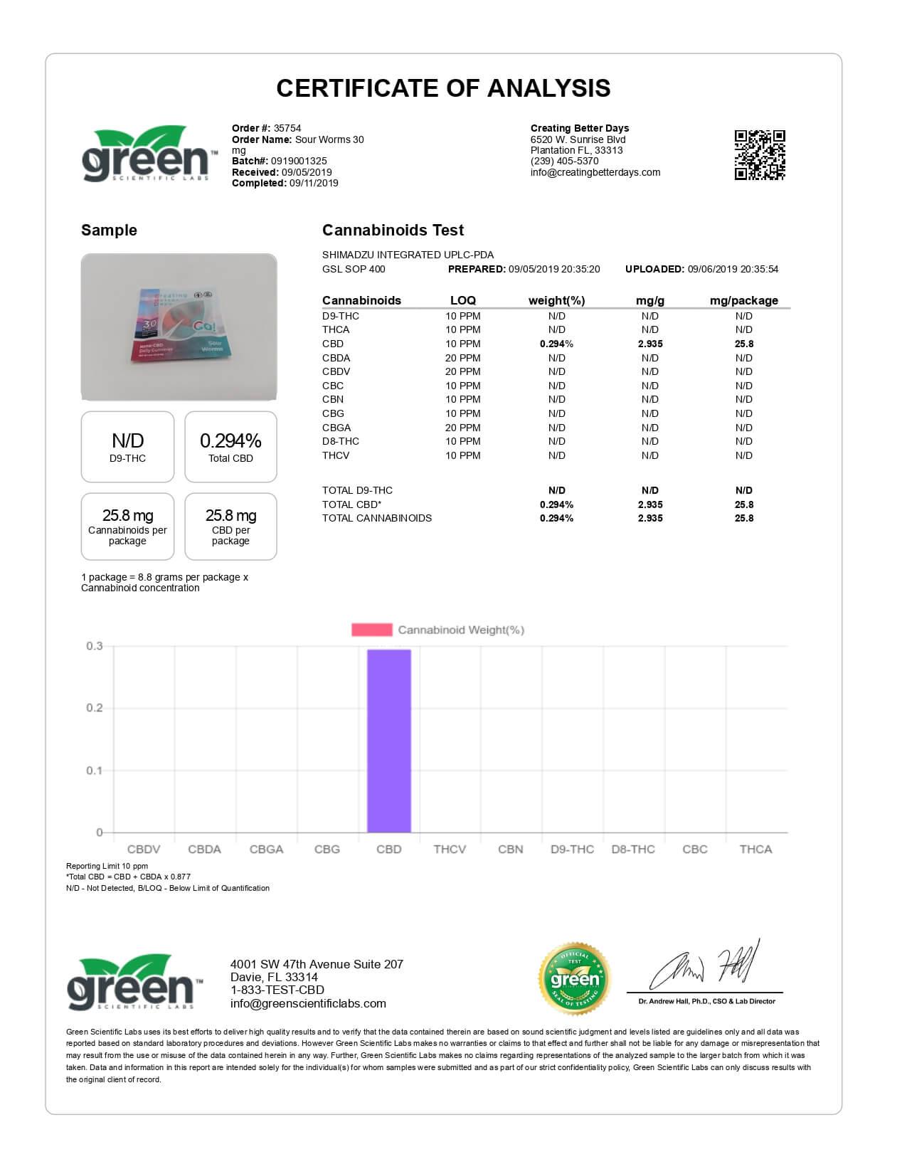Creating Better Days CBD Edible Go! Nano-CBD Sour Worms Lab Report