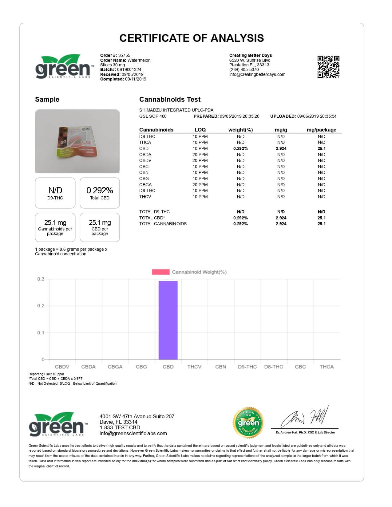 Creating Better Days CBD Edible Go! Nano-CBD Watermelon Slices Lab Report