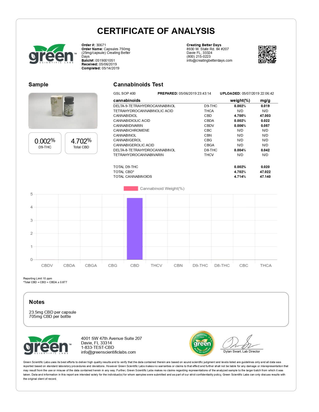 Creating Better Days CBD Gel Caps Lab Report