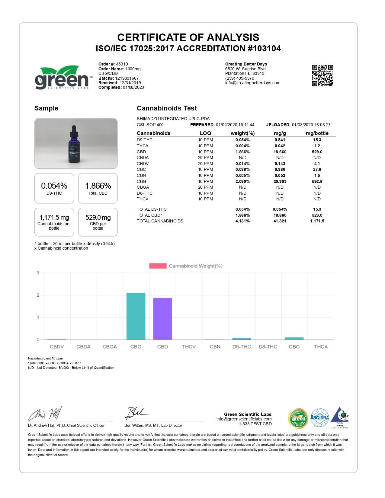 Creating Better Days CBD Tincture 1:1 Ratio CBD+CBG 1000mg Lab Report