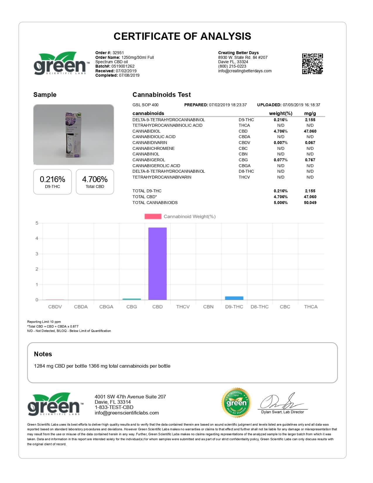 Creating Better Days CBD Tincture Full Spectrum Oil 1250mg Lab Report