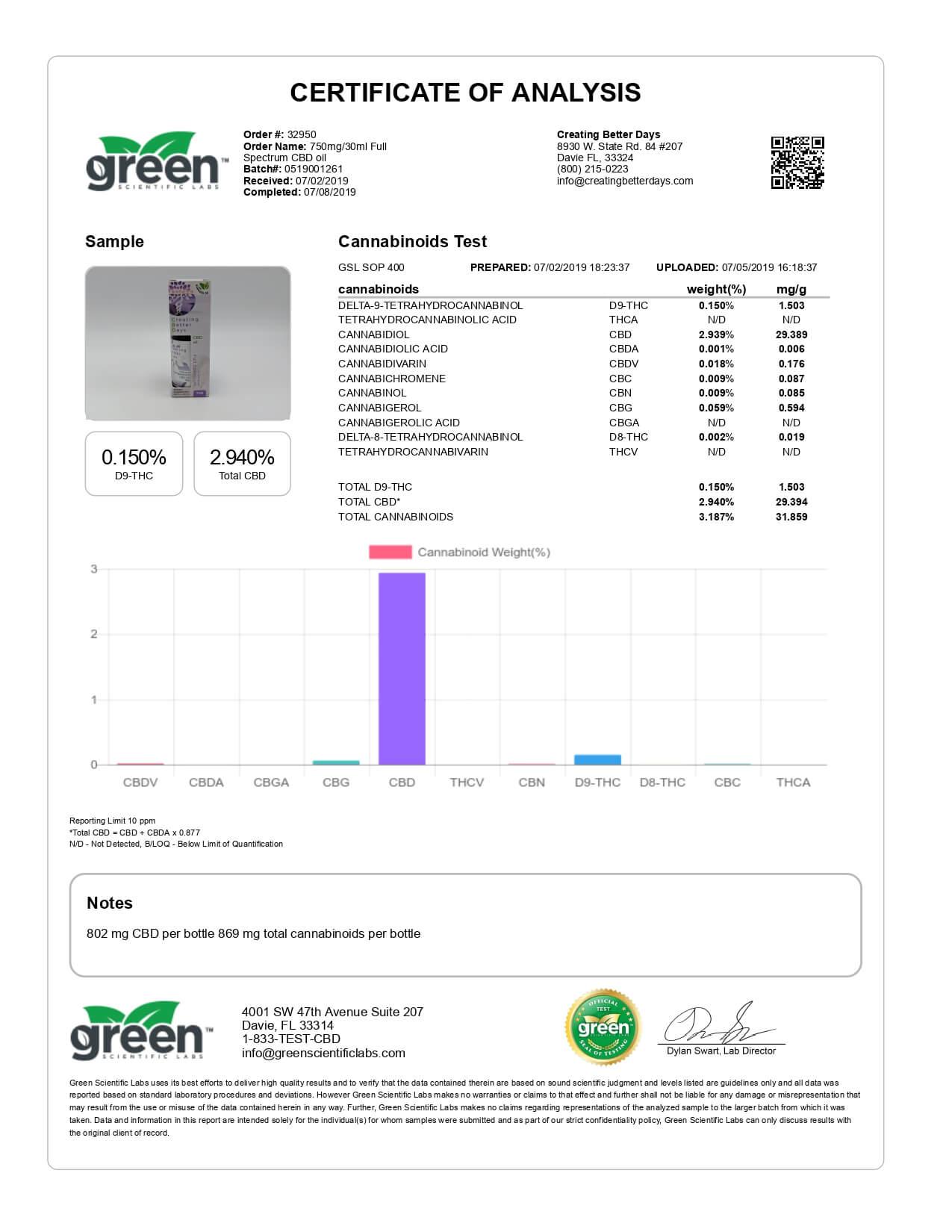 Creating Better Days CBD Tincture Full Spectrum Oil 750mg Lab Report
