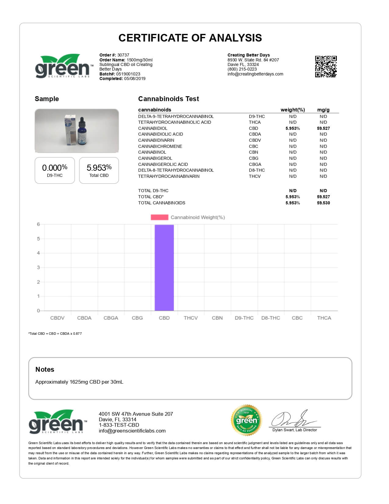 Creating Better Days CBD Tincture Sublingual Oil 1500mg Lab Report