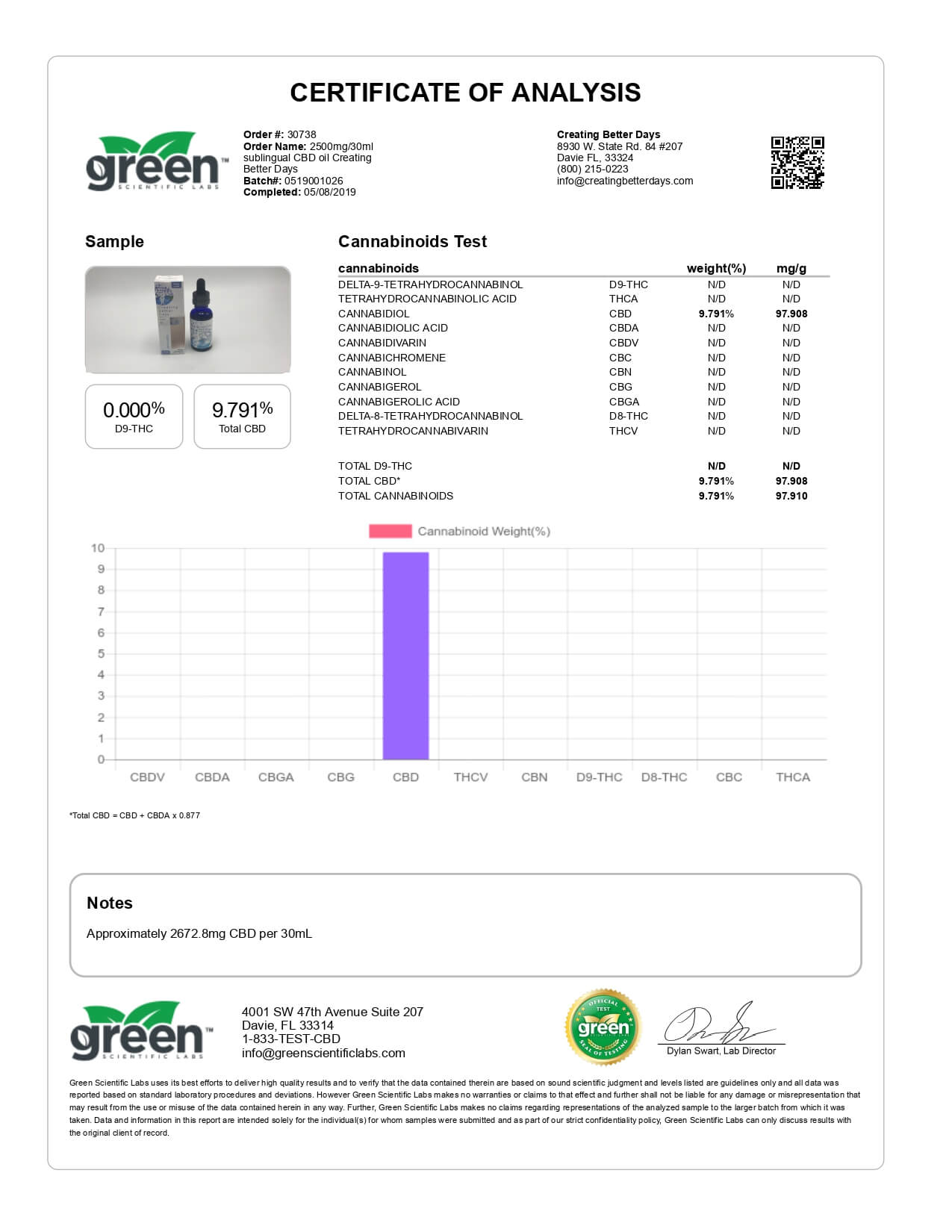 Creating Better Days CBD Tincture Sublingual Oil 2500mg Lab Report