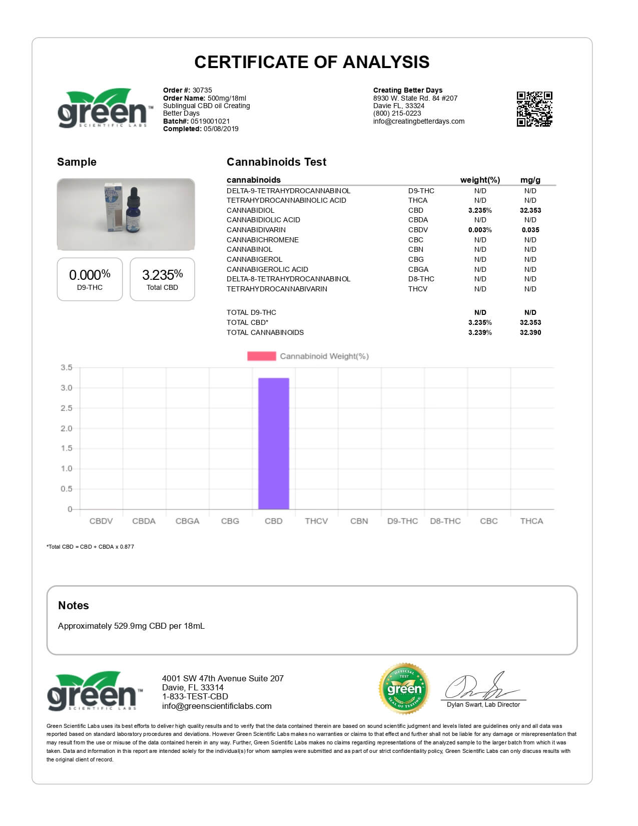 Creating Better Days CBD Tincture Sublingual Oil 500mg Lab Report