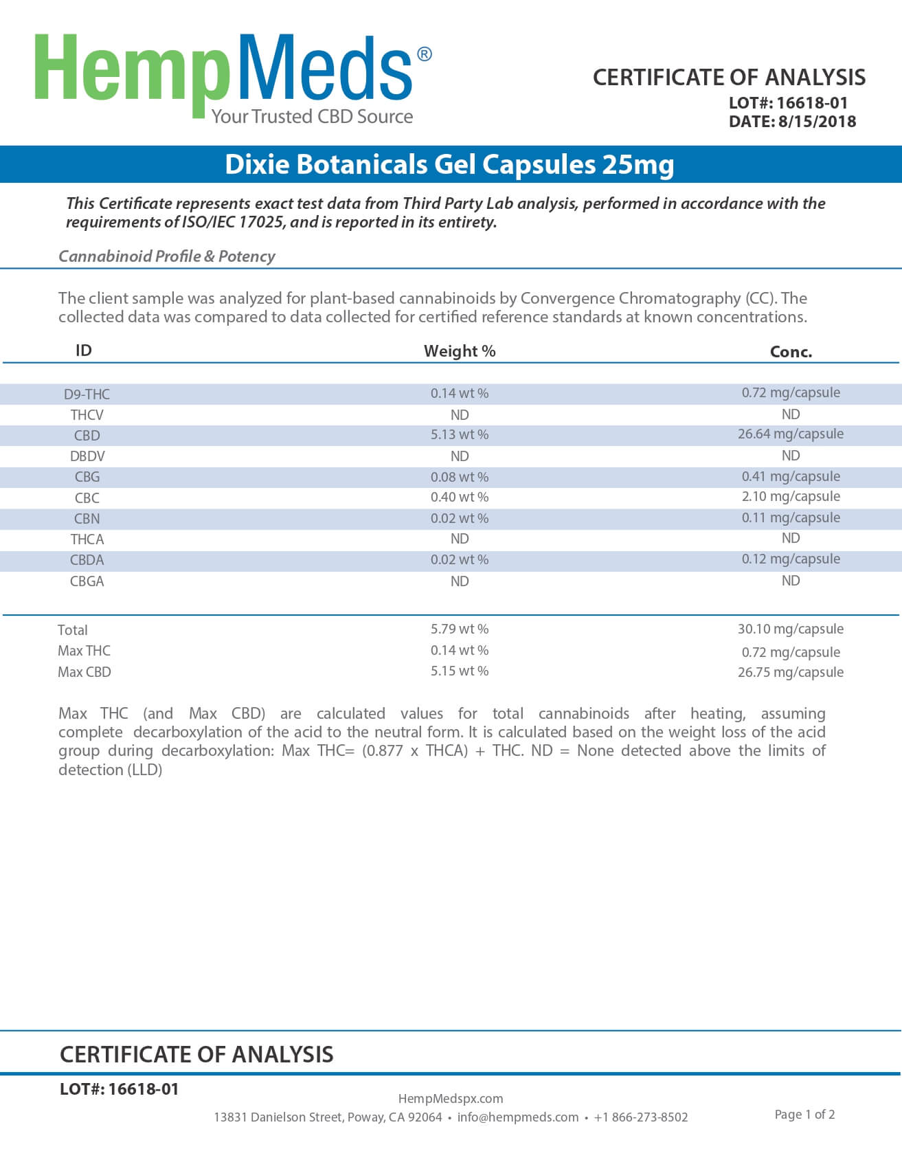 Dixie Botanicals CBD Gel Capsules Lab Report