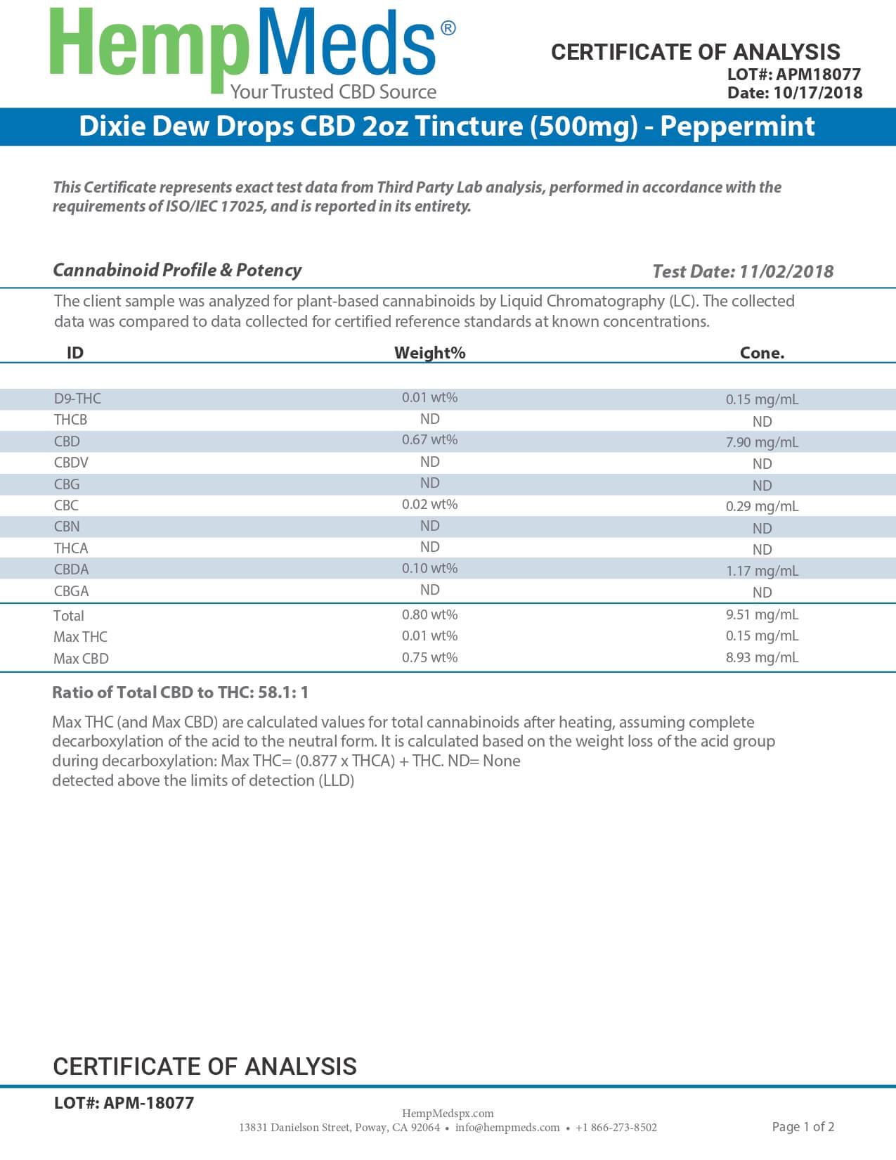 Dixie Botanicals CBD Tincture Peppermint 2oz Dew Drops 500mg Lab Report