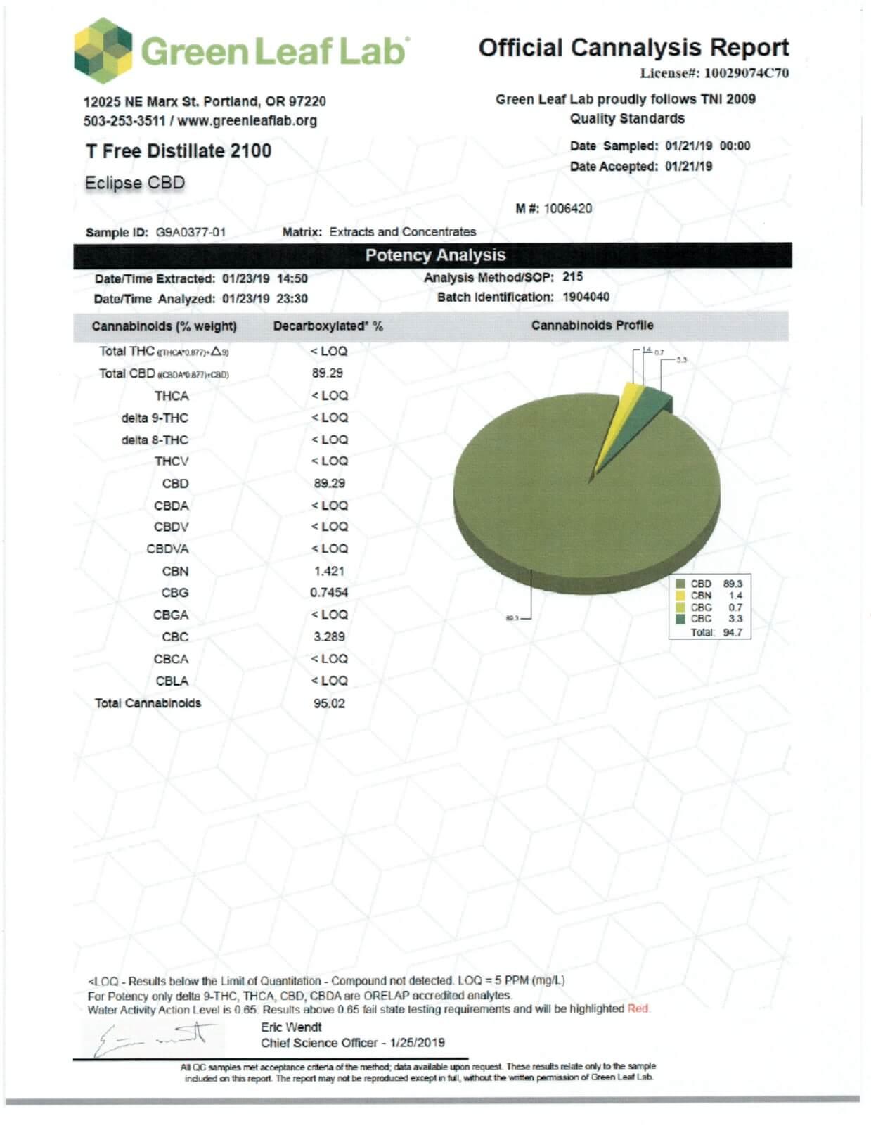 Eclipse CBD Tincture Lemon Cake 10ml Challange Lab Report