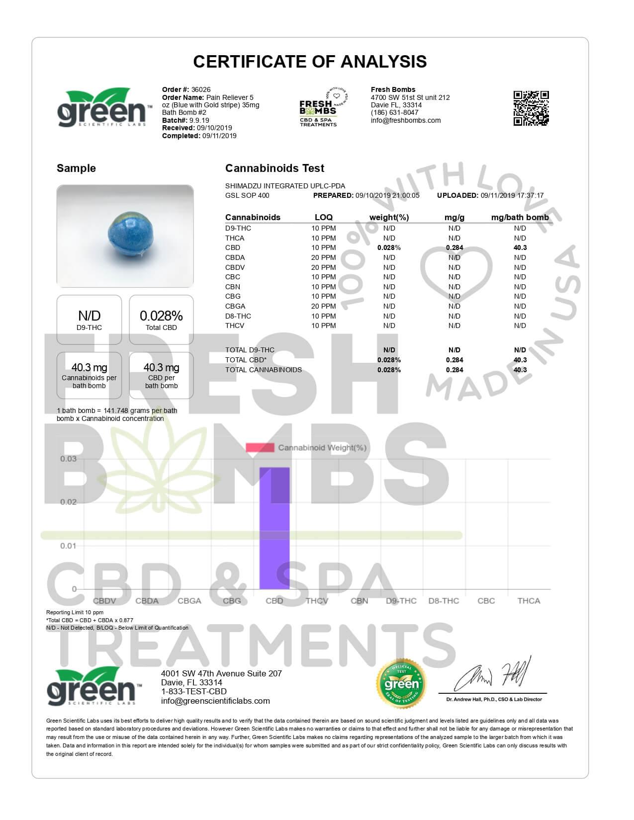 Fresh Bombs CBD Bath Pain Reliever Bath Bomb 5oz 35mg Lab Report