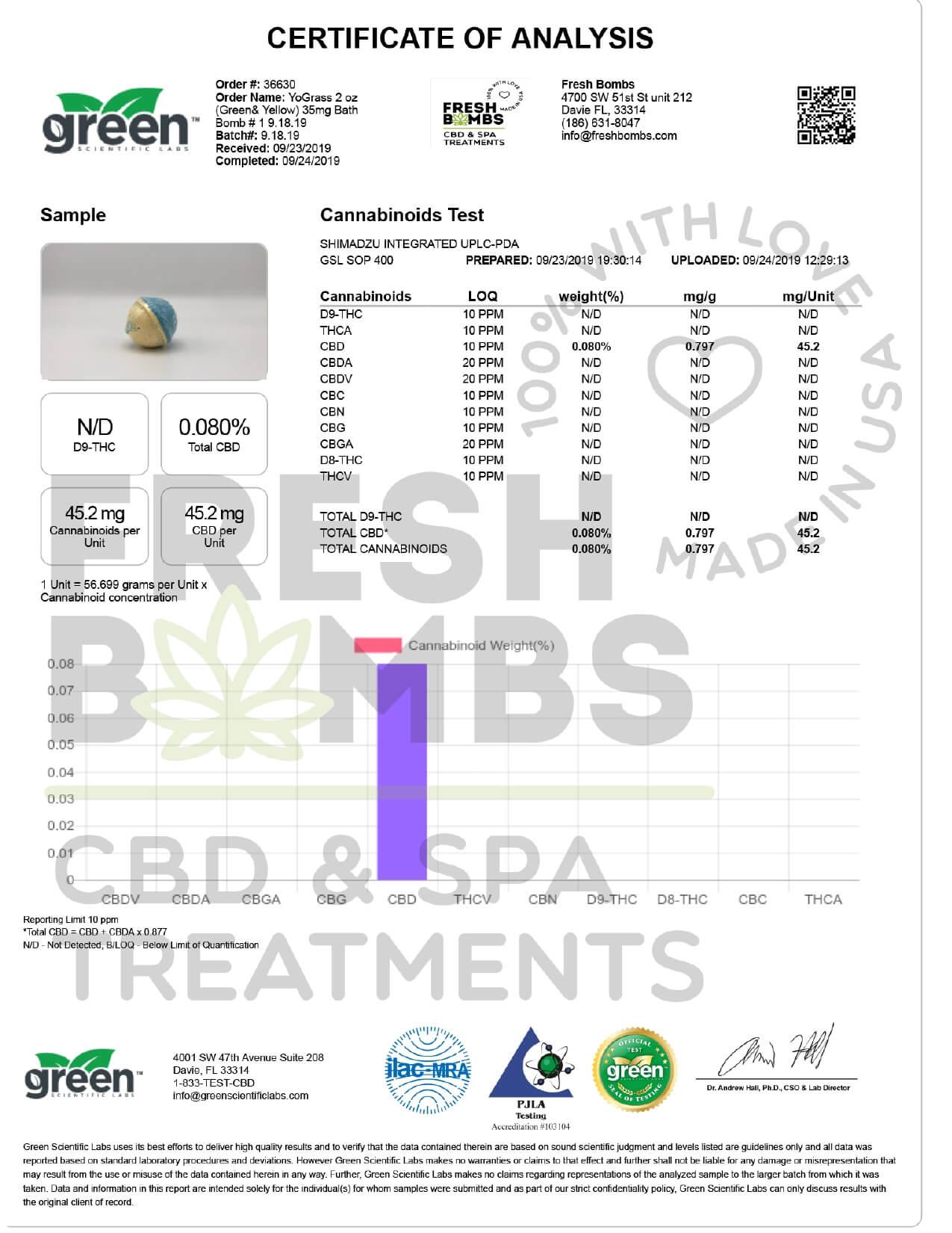 Fresh Bombs CBD Bath YoGrass Bath Bomb 2oz 35mg Lab Report