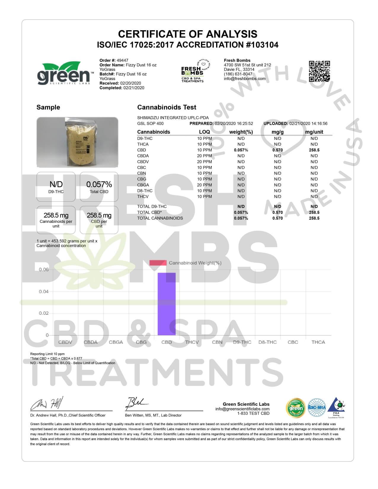 Fresh Bombs CBD Bath YoGrass Fizzy Dust 250mg Lab Report