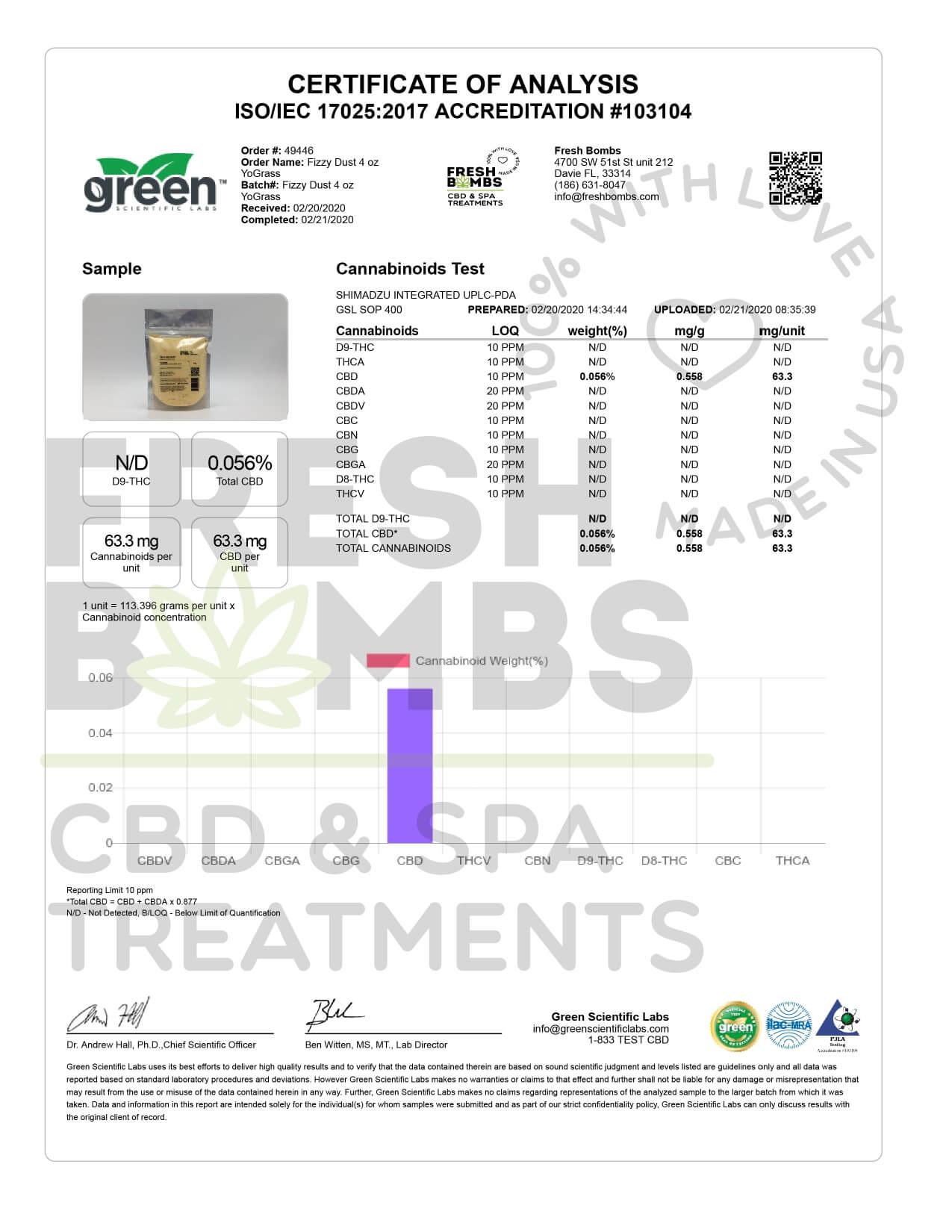 Fresh Bombs CBD Bath YoGrass Fizzy Dust 50mg Lab Report