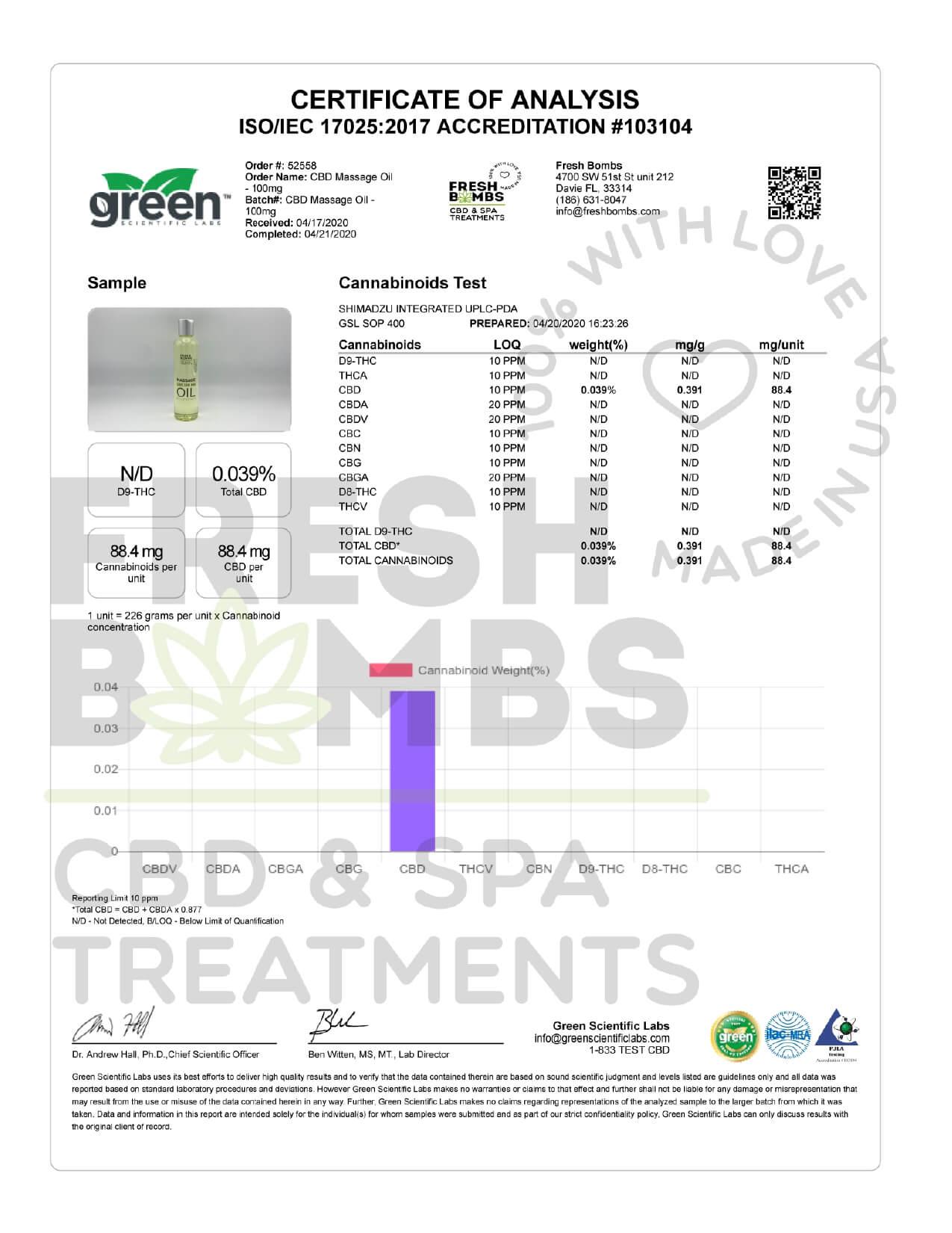 Fresh Bombs CBD Topical Full Spectrum Massage Oil Lab Report