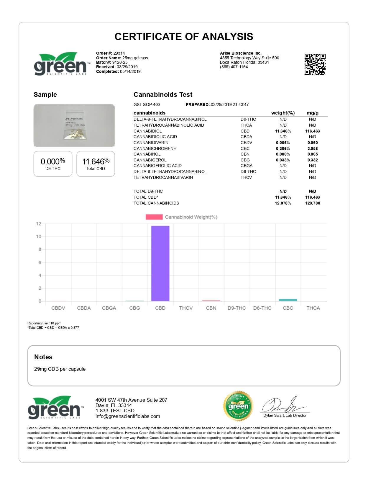 Funky Farms CBD Gel Caps 750mg Lab Report