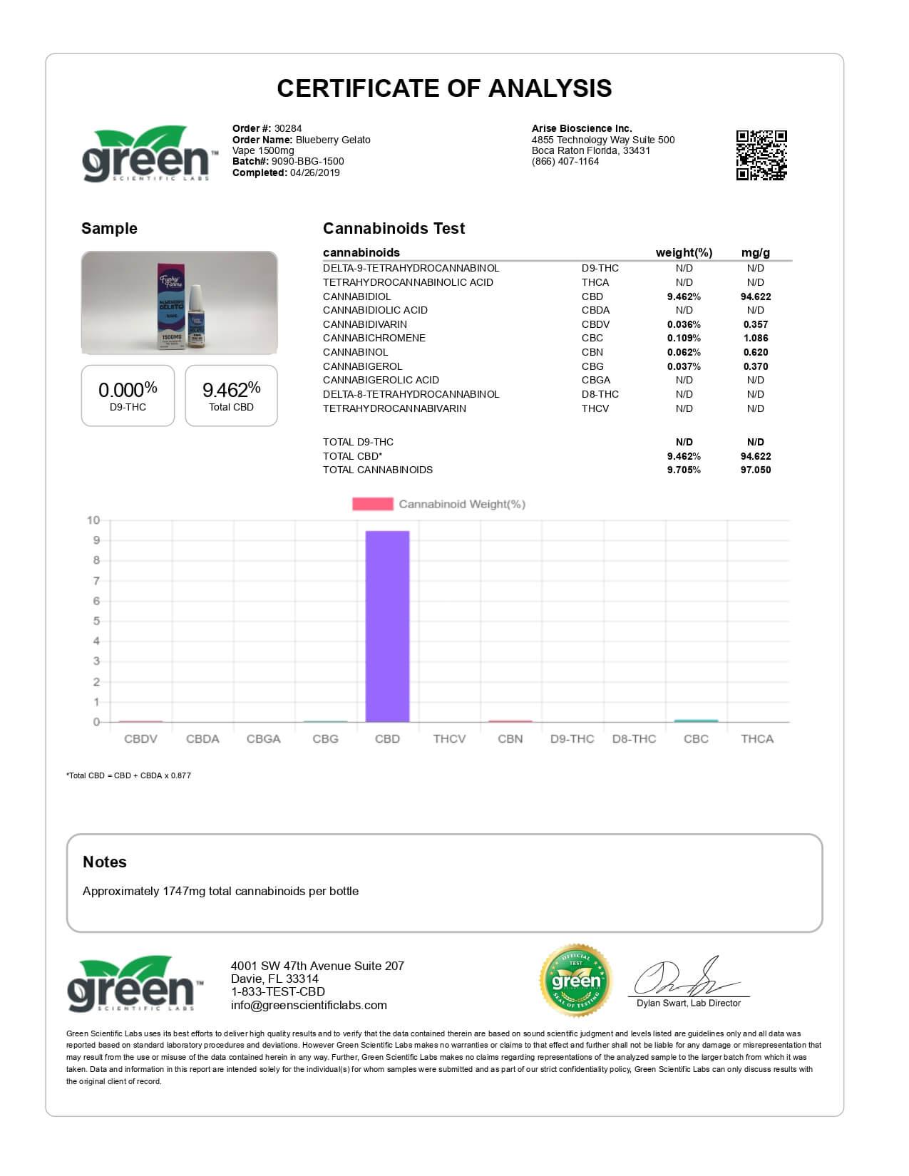 Funky Farms CBD Vape Blueberry Gelato 1500mg Lab Report