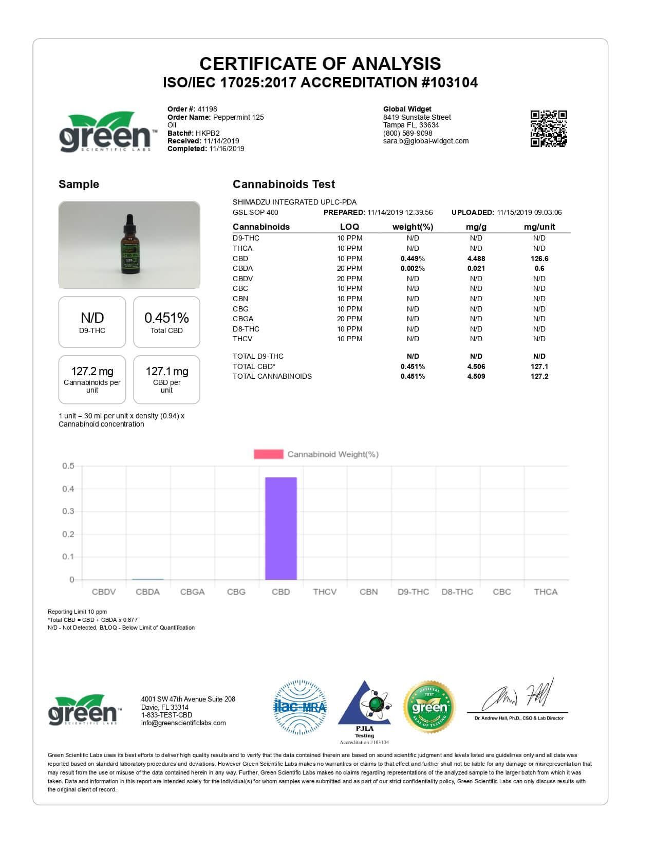 Hemp Bombs CBD Tincture Peppermint 125mg Lab Report