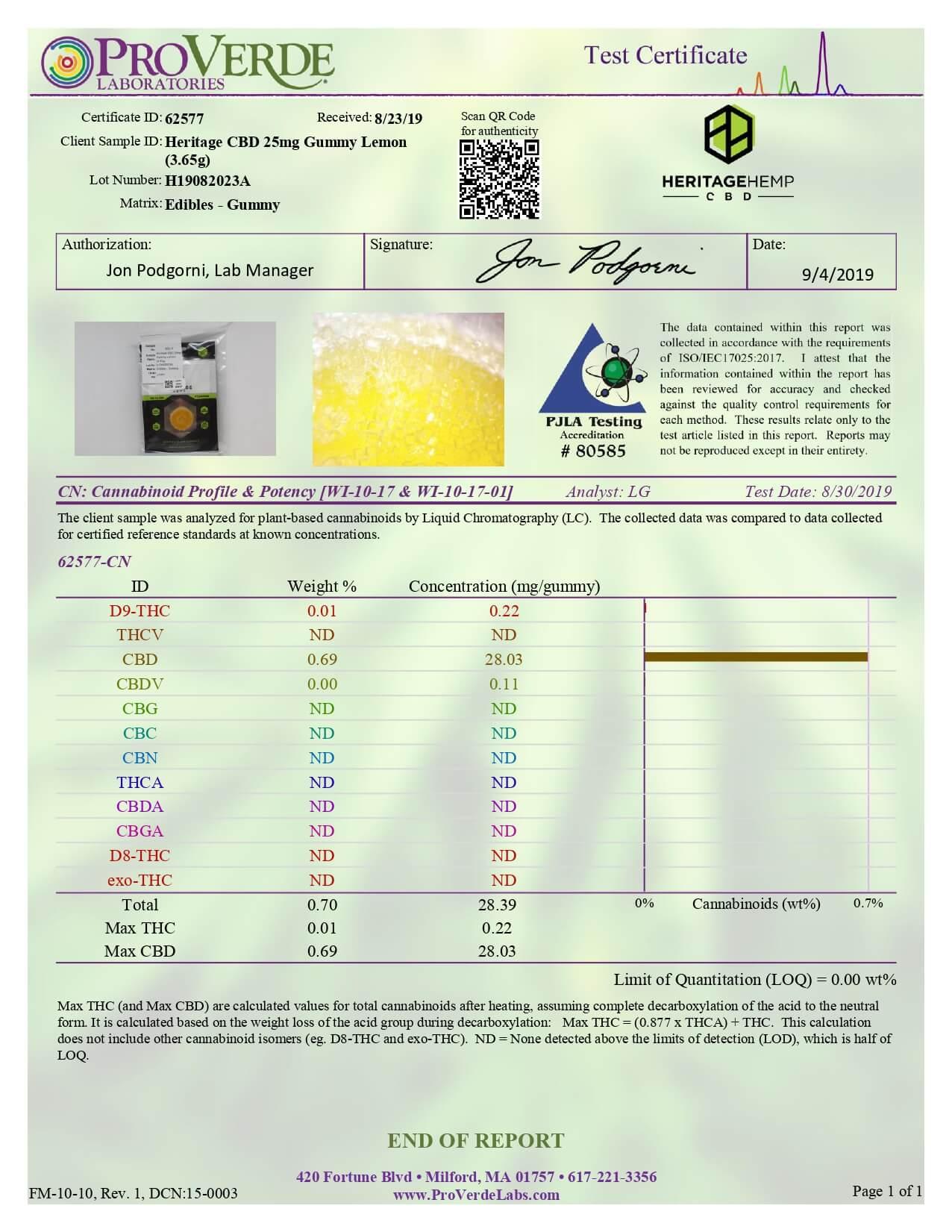 Heritage Hemp CBD Edible Gummies 25mg Lab Report