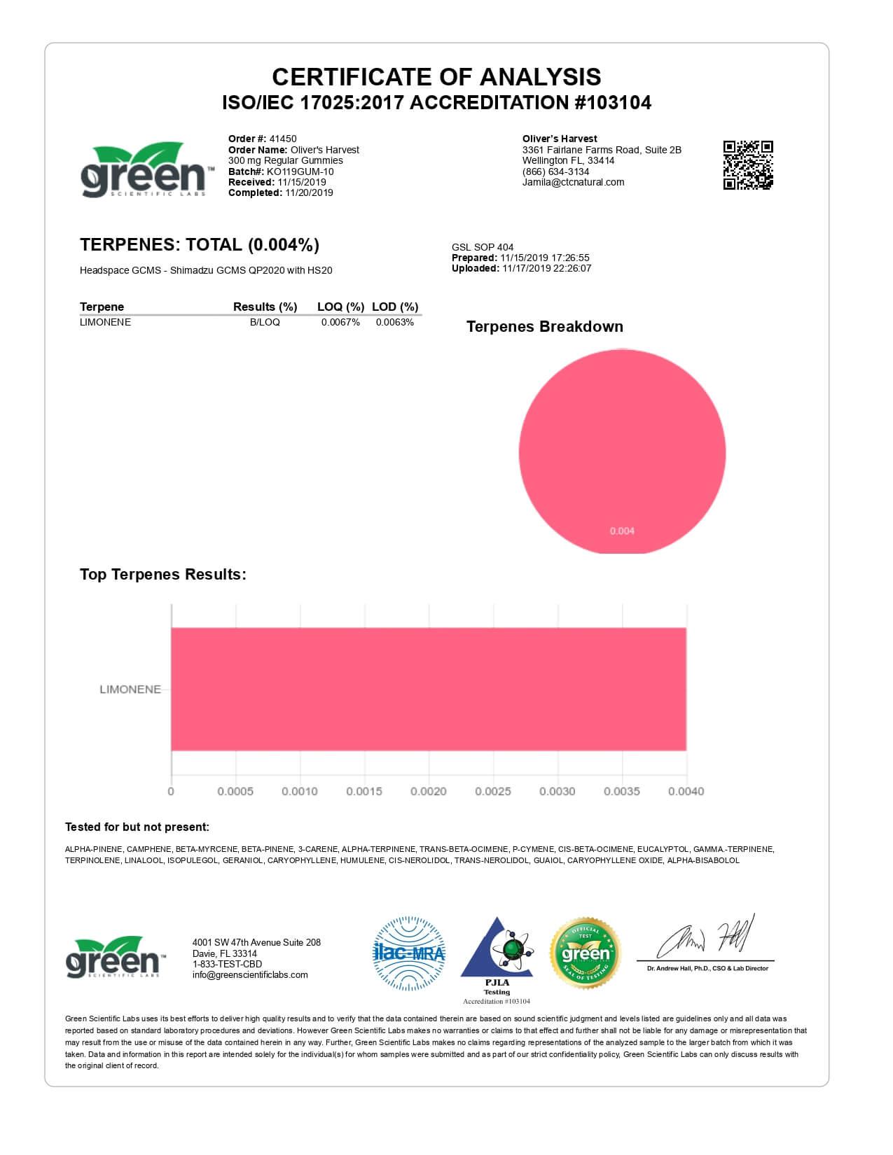 Oliver's Harvest CBD Edible Broad Spectrum Gummies 300mg Lab Report