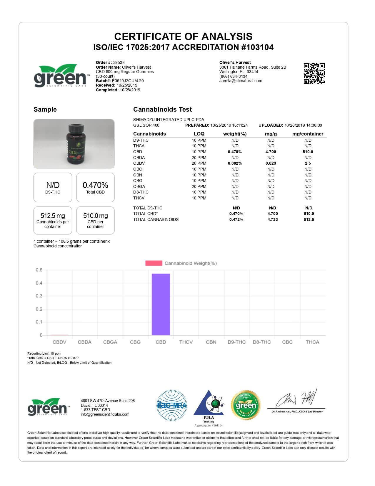 Oliver's Harvest CBD Edible Broad Spectrum Gummies 600mg Lab Report