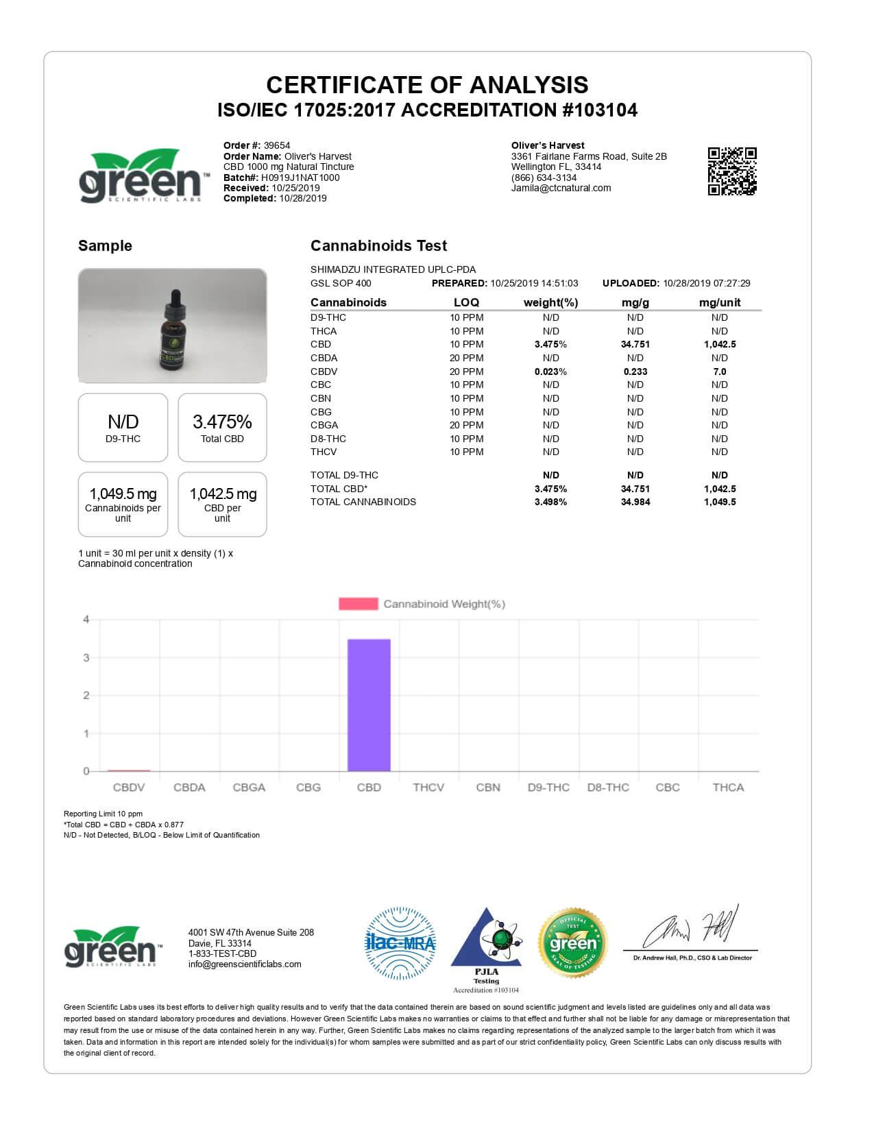 Oliver's Harvest CBD Tincture Broad Spectrum Natural Oil 1000mg Lab Report