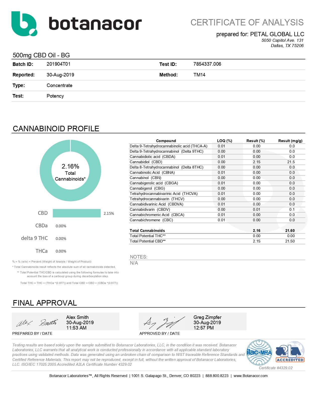 Petal CBD Tincture Bubble Gum 500mg Lab Report