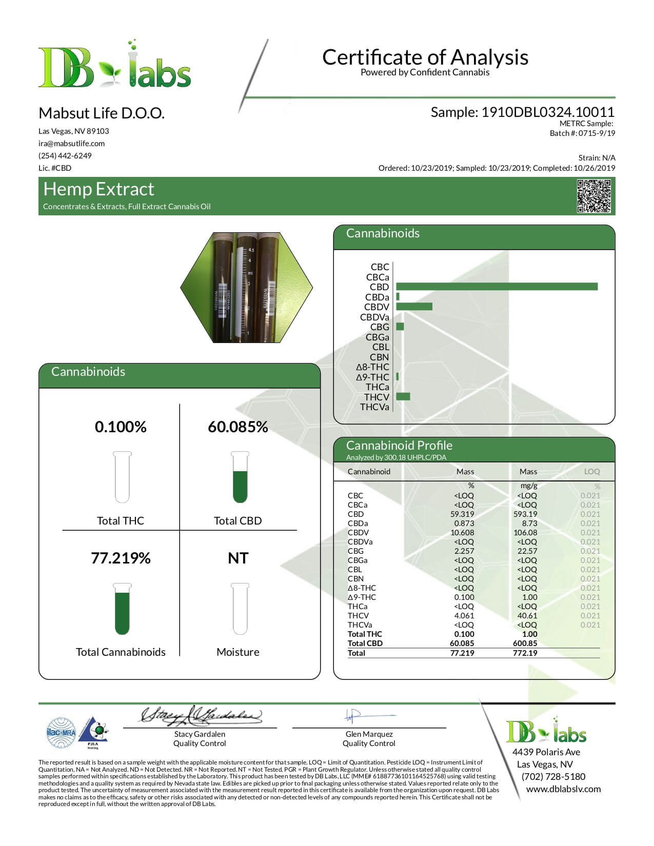 PhenoPen CBD Device PhenoPen Starter Kit Lab Report