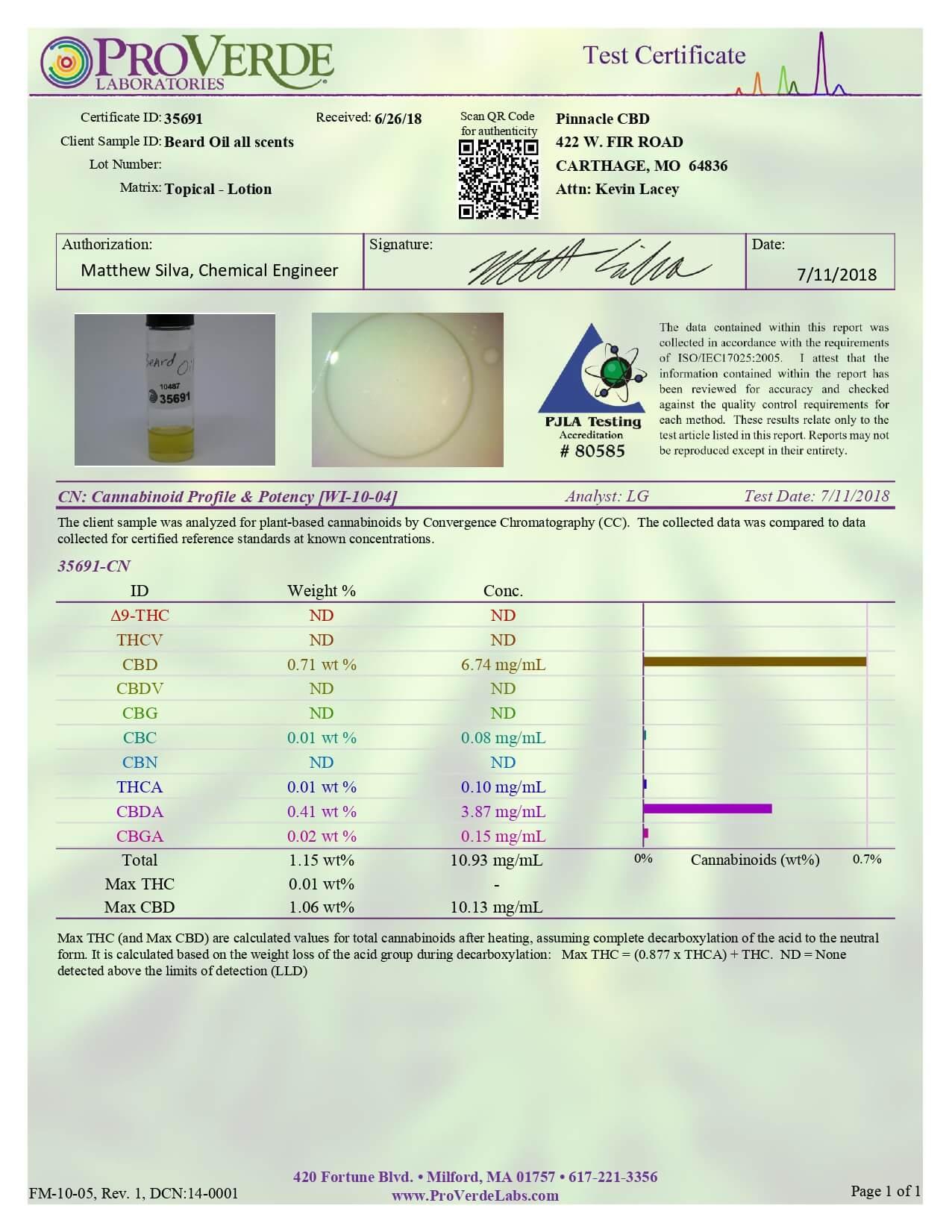 Pinnacle Hemp CBD Bath Sex Panther Full Spectrum Beard Oil Lab Report