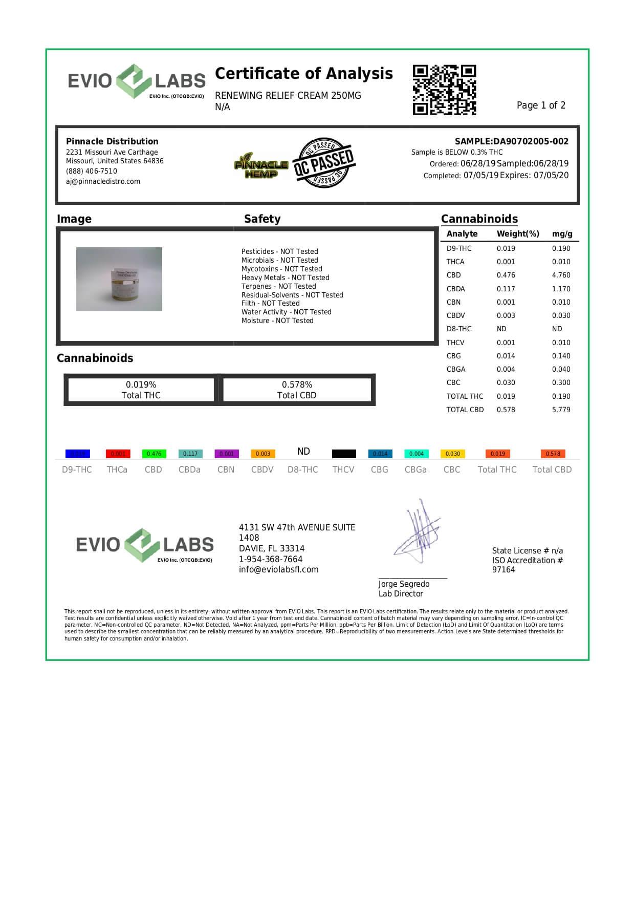 Pinnacle Hemp CBD Topical Relief Cream Renewing 250mg Lab Report