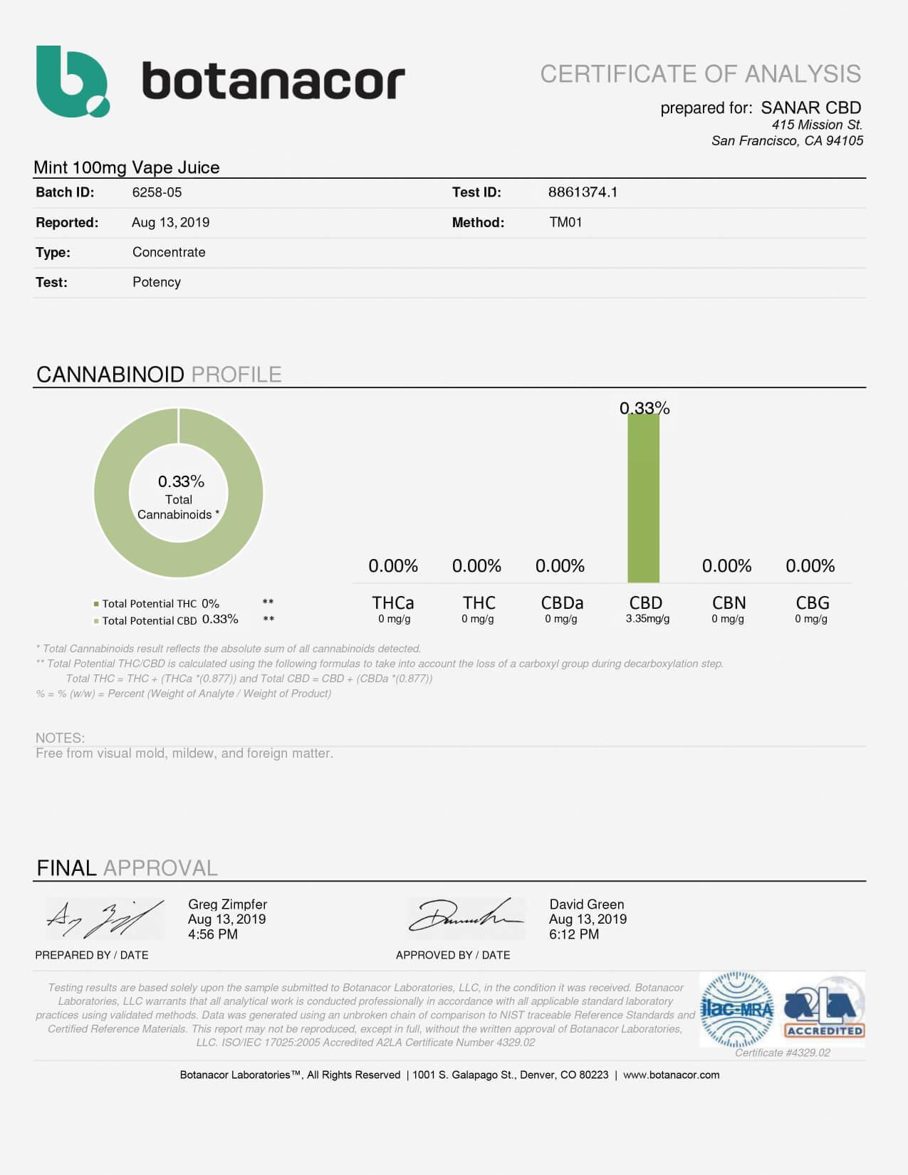 Sanar CBD Vape Juice Mint 100mg Lab Report