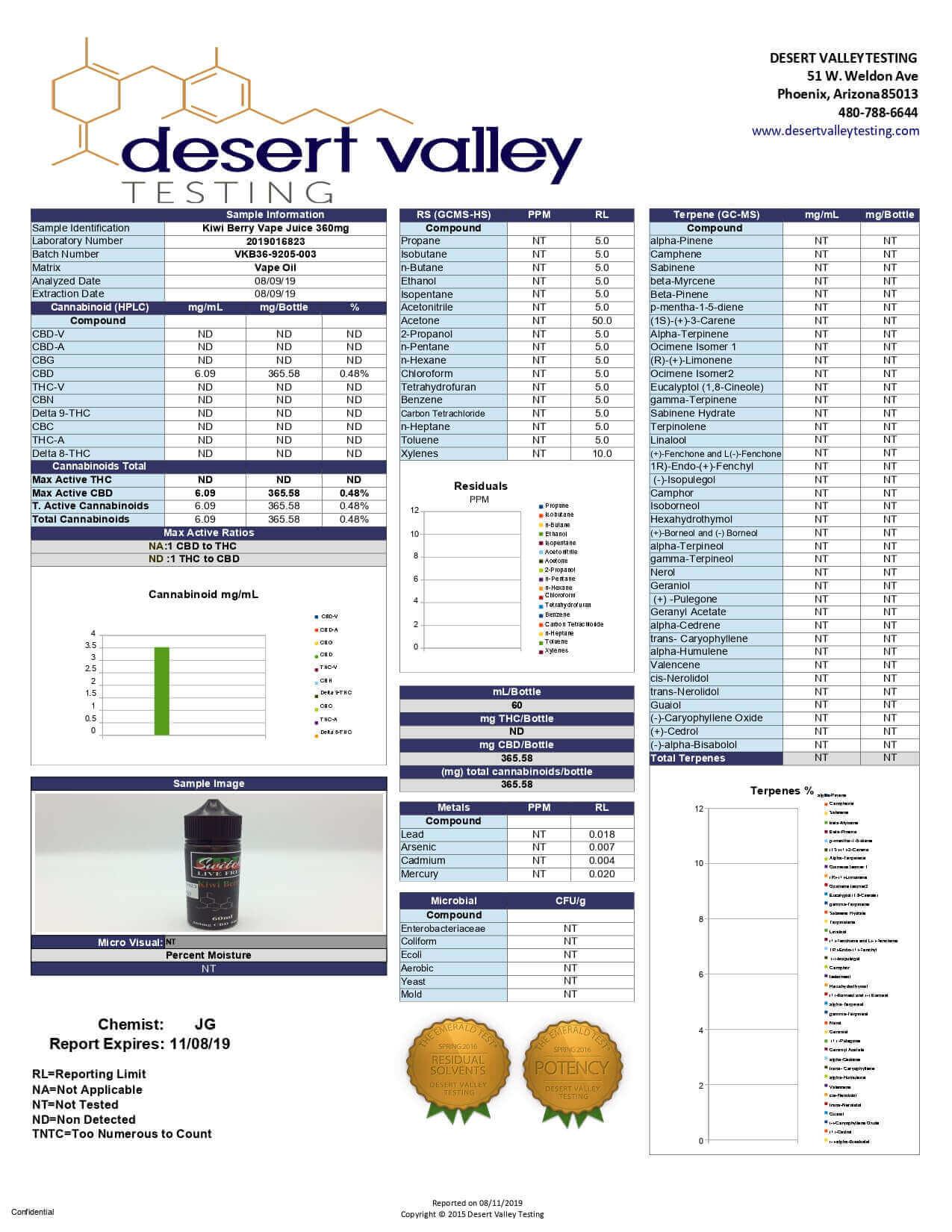 Switch CBD Vape Kiwi Berry 360mg Lab Report
