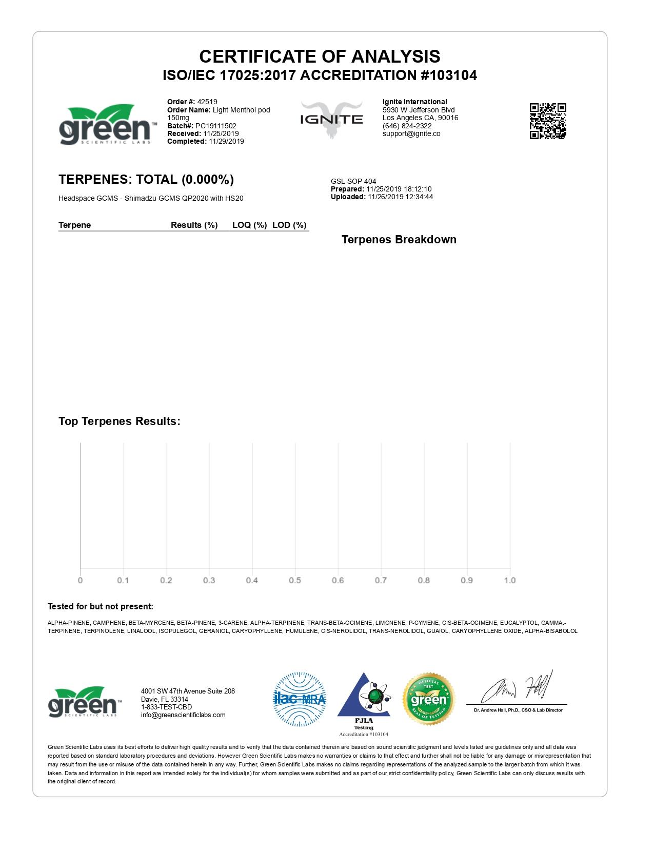 IGNITE CBD Pod Menthol Light Lab Report